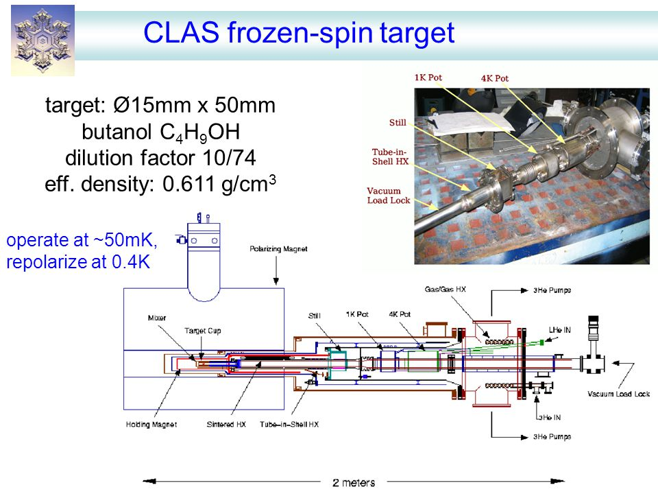CLAS frozen-spin target target: Ø15mm x 50mm butanol C 4 H 9 OH dilution factor 10/74 eff. density: 0.611 g/cm 3 operate at ~50mK, repolarize at 0.4K