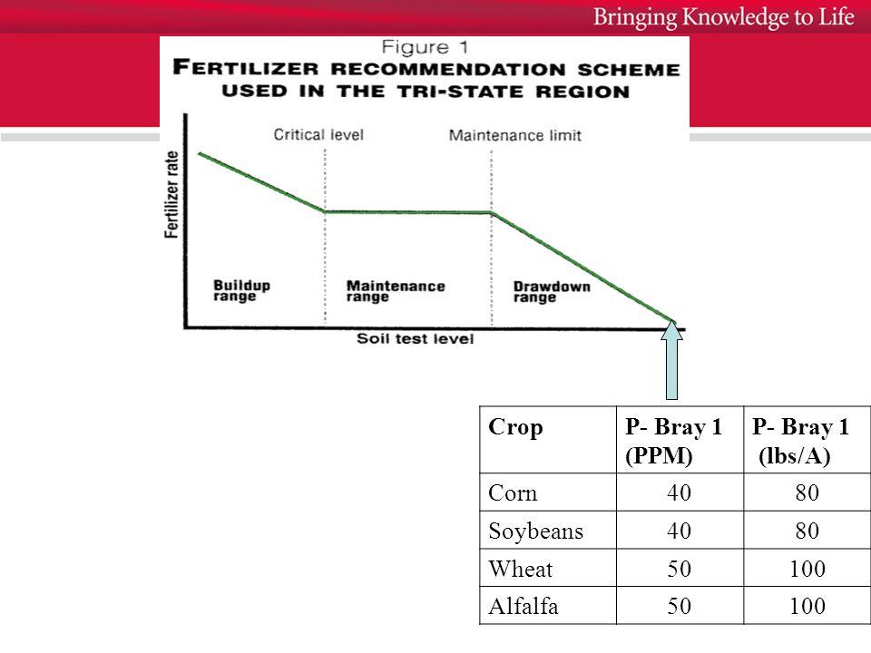 CropP- Bray 1 (PPM) P- Bray 1 (lbs/A) Corn4080 Soybeans4080 Wheat50100 Alfalfa50100