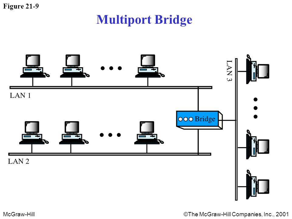 McGraw-Hill©The McGraw-Hill Companies, Inc., 2001 Figure 21-9 Multiport Bridge