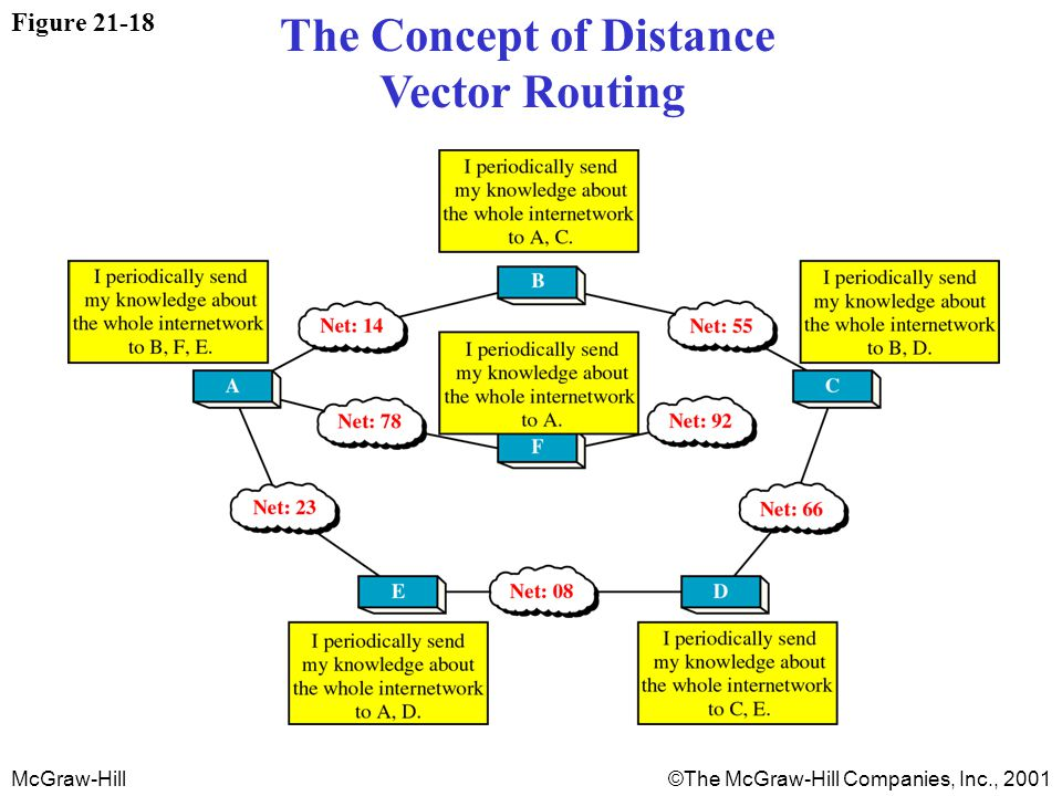 McGraw-Hill©The McGraw-Hill Companies, Inc., 2001 Figure 21-18 The Concept of Distance Vector Routing