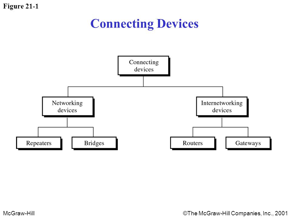 McGraw-Hill©The McGraw-Hill Companies, Inc., 2001 Figure 21-1 Connecting Devices