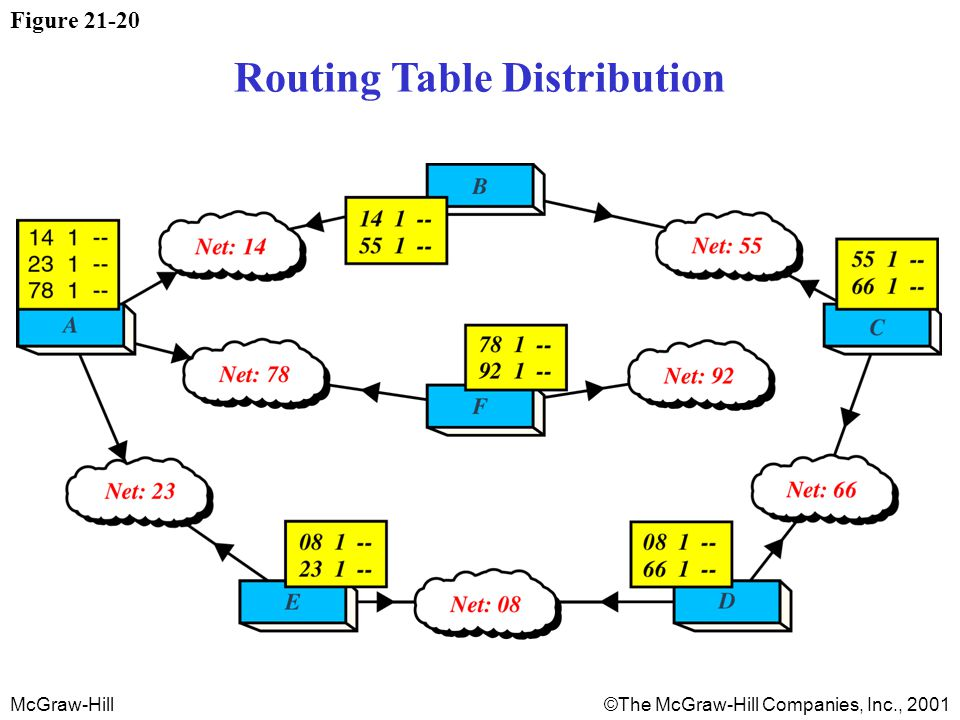McGraw-Hill©The McGraw-Hill Companies, Inc., 2001 Figure 21-20 Routing Table Distribution