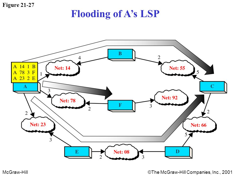 McGraw-Hill©The McGraw-Hill Companies, Inc., 2001 Figure 21-27 Flooding of A's LSP