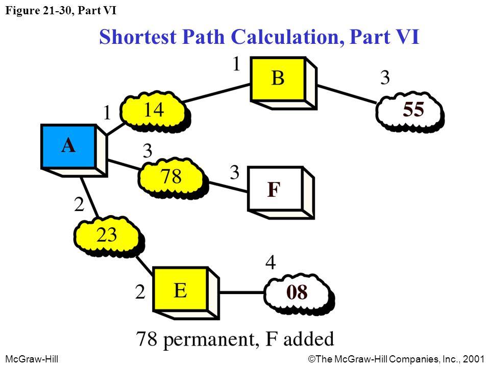 McGraw-Hill©The McGraw-Hill Companies, Inc., 2001 Figure 21-30, Part VI Shortest Path Calculation, Part VI