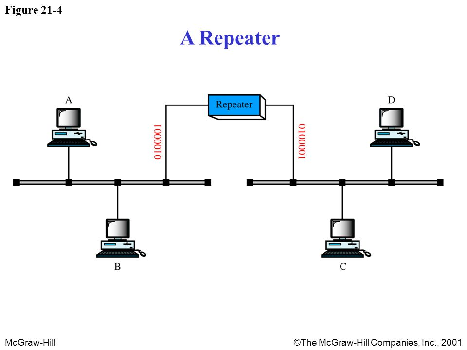 McGraw-Hill©The McGraw-Hill Companies, Inc., 2001 Figure 21-4 A Repeater