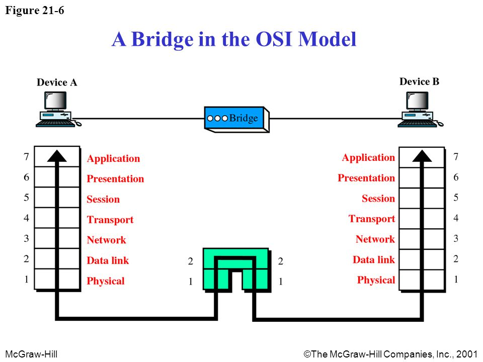 McGraw-Hill©The McGraw-Hill Companies, Inc., 2001 Figure 21-6 A Bridge in the OSI Model