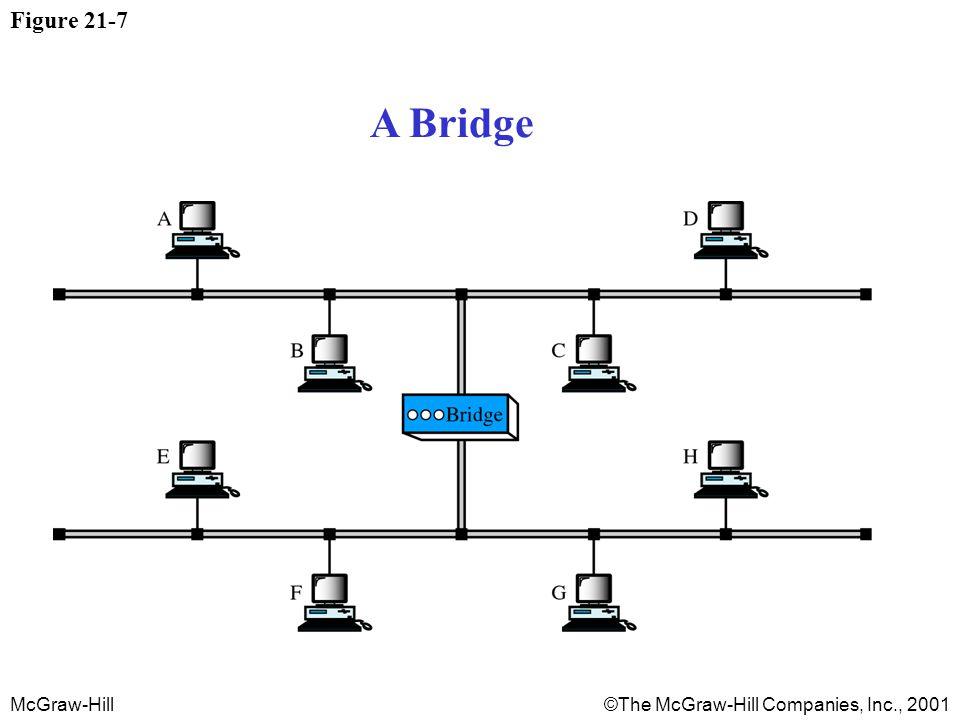 McGraw-Hill©The McGraw-Hill Companies, Inc., 2001 Figure 21-7 A Bridge