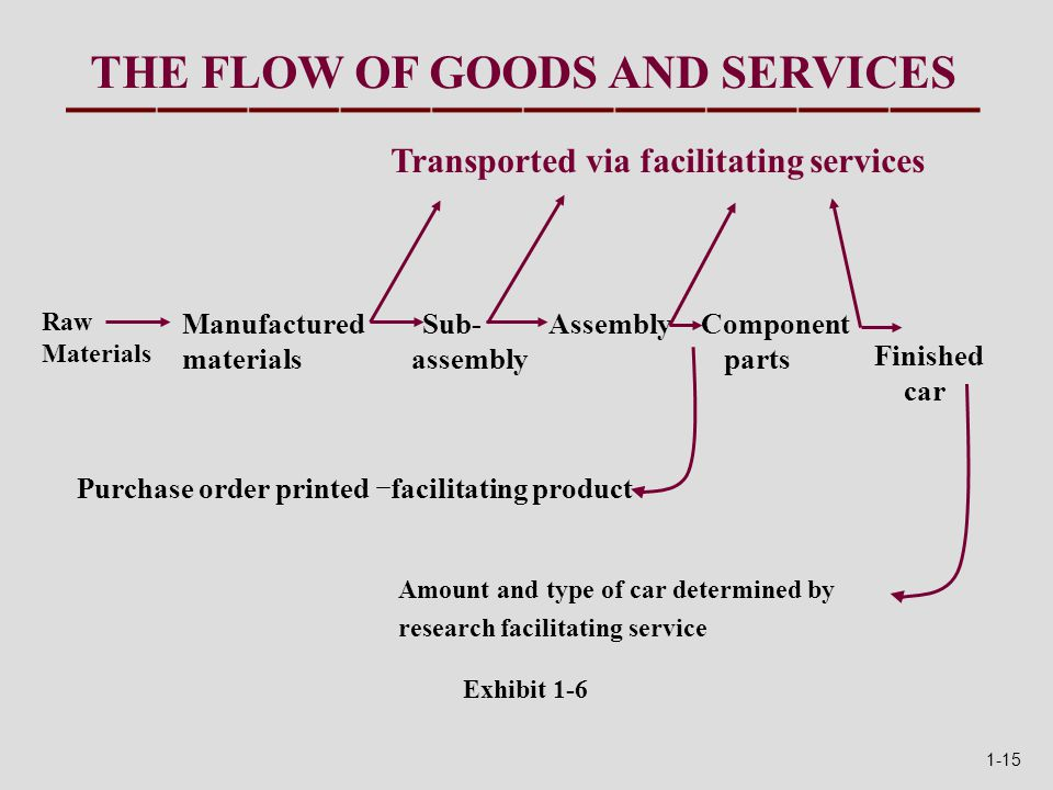 THE FLOW OF GOODS AND SERVICES Exhibit 1-6 Amount and type of car determined by research facilitating service Purchase order printed facilitating product Finished car Component parts Assembly Sub- assembly Manufactured materials Raw Materials Transported via facilitating services 1-15