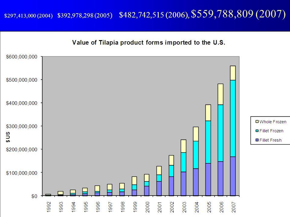 $297,413,000 (2004) $392,978,298 (2005 ) $482,742,515 (2006), $559,788,809 (2007)