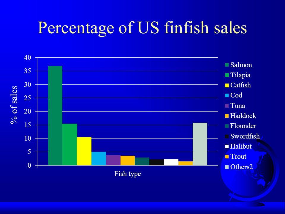 Percentage of US finfish sales % of sales