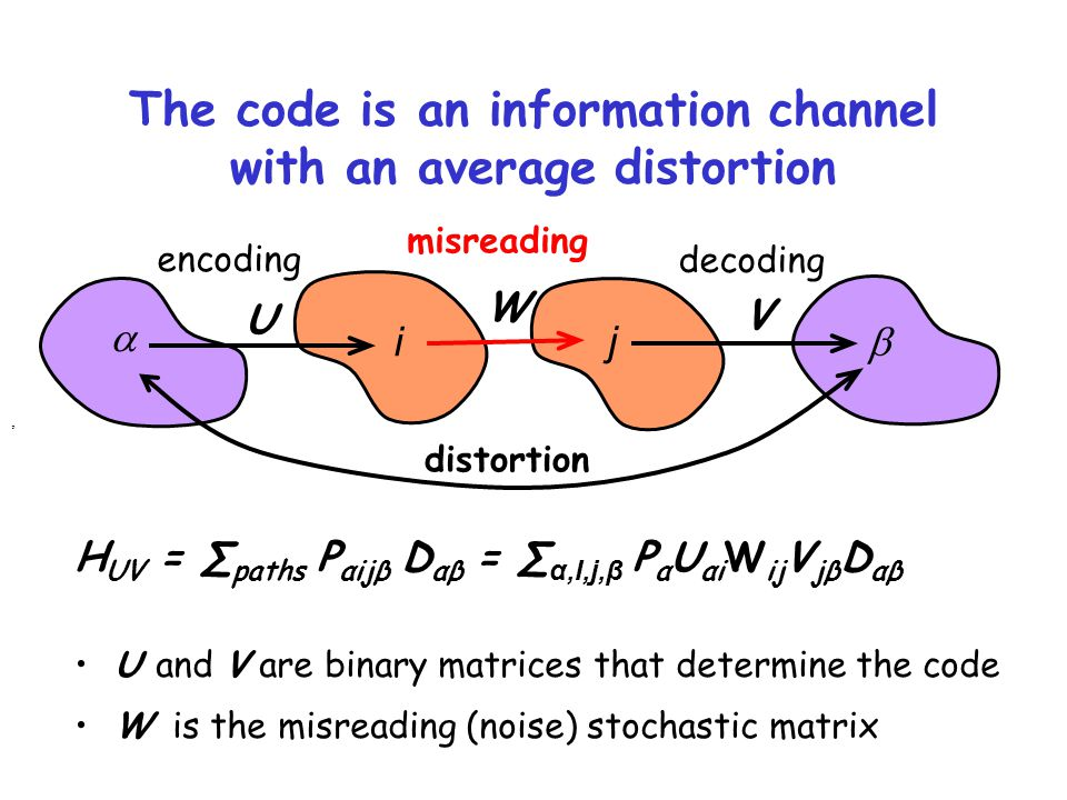 The code is an information channel with an average distortion,   i j encoding misreading decoding distortion H UV = ∑ paths P αijβ D αβ = ∑ α,I,j,β