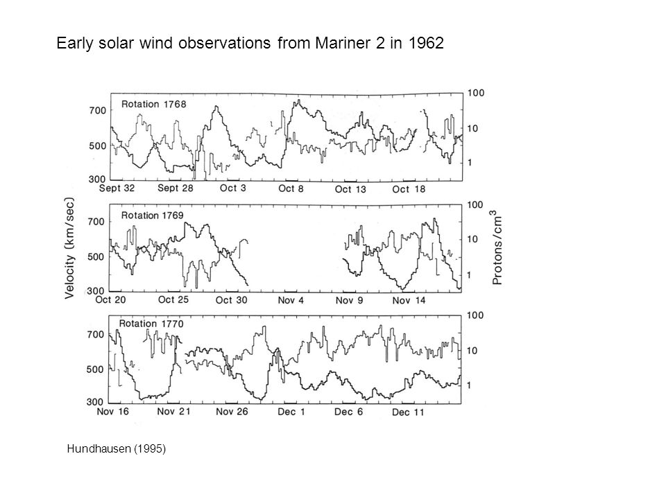 Early solar wind observations from Mariner 2 in 1962 Hundhausen (1995)