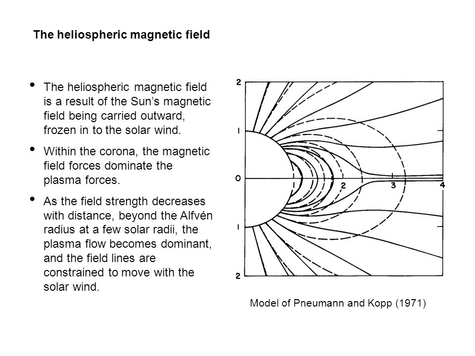 The heliospheric magnetic field The heliospheric magnetic field is a result of the Sun's magnetic field being carried outward, frozen in to the solar wind.