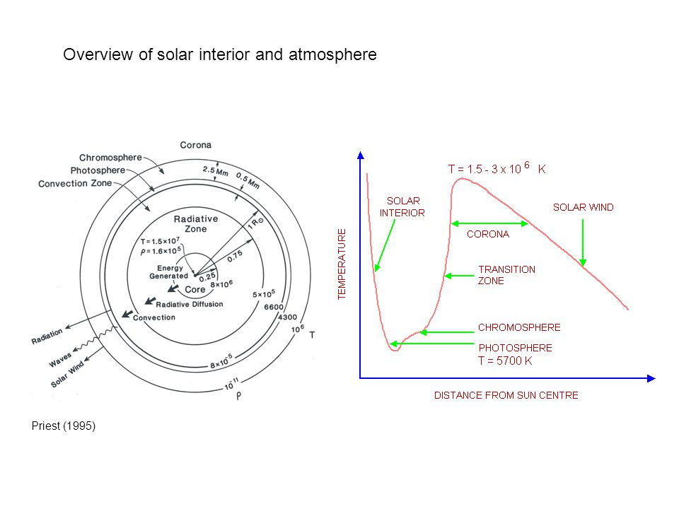 Overview of solar interior and atmosphere Priest (1995)