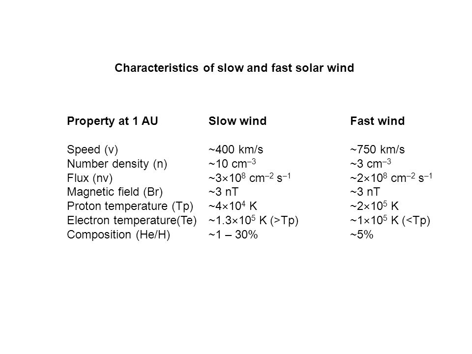 Characteristics of slow and fast solar wind Property at 1 AUSlow windFast wind Speed (v)~400 km/s~750 km/s Number density (n)~10 cm –3 ~3 cm –3 Flux (