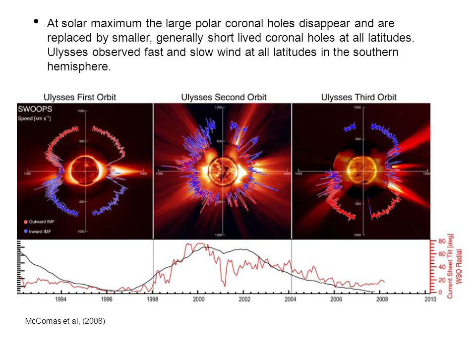 At solar maximum the large polar coronal holes disappear and are replaced by smaller, generally short lived coronal holes at all latitudes. Ulysses ob