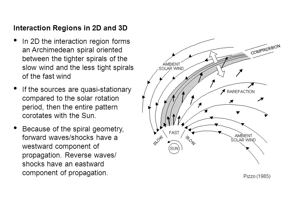 Interaction Regions in 2D and 3D In 2D the interaction region forms an Archimedean spiral oriented between the tighter spirals of the slow wind and th