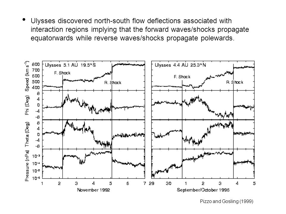 Ulysses discovered north-south flow deflections associated with interaction regions implying that the forward waves/shocks propagate equatorwards while reverse waves/shocks propagate polewards.
