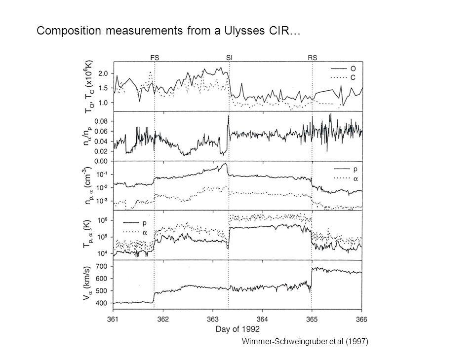 Composition measurements from a Ulysses CIR… Wimmer-Schweingruber et al (1997)