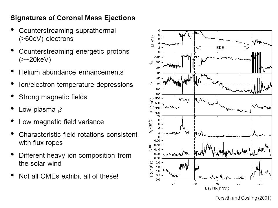 Signatures of Coronal Mass Ejections Counterstreaming suprathermal (>60eV) electrons Counterstreaming energetic protons (>~20keV) Helium abundance enhancements Ion/electron temperature depressions Strong magnetic fields Low plasma  Low magnetic field variance Characteristic field rotations consistent with flux ropes Different heavy ion composition from the solar wind Not all CMEs exhibit all of these.