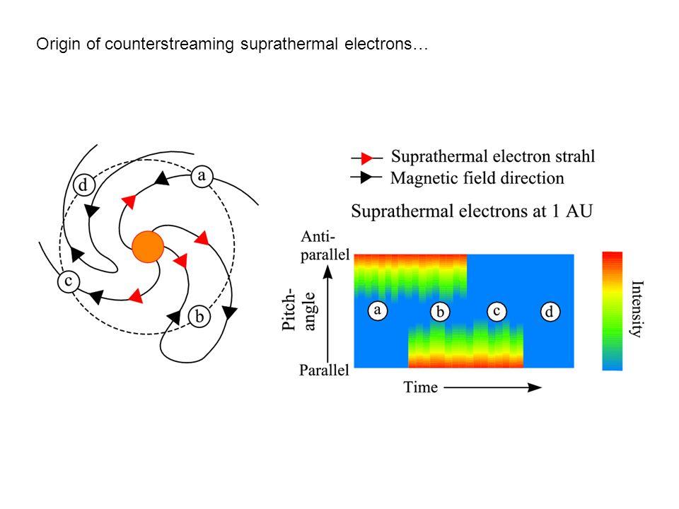 Origin of counterstreaming suprathermal electrons…