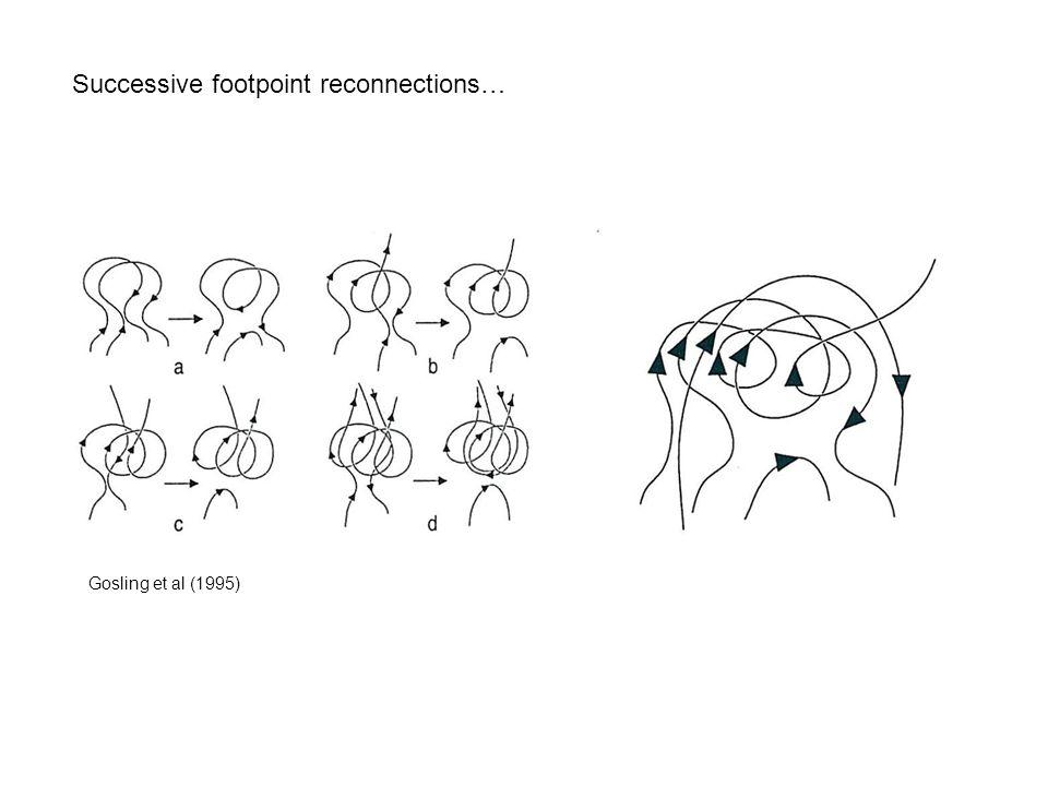 Successive footpoint reconnections… Gosling et al (1995)