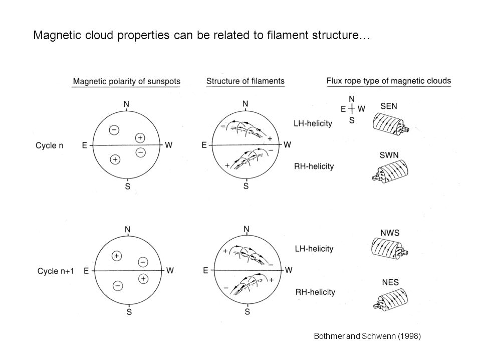 Magnetic cloud properties can be related to filament structure… Bothmer and Schwenn (1998)