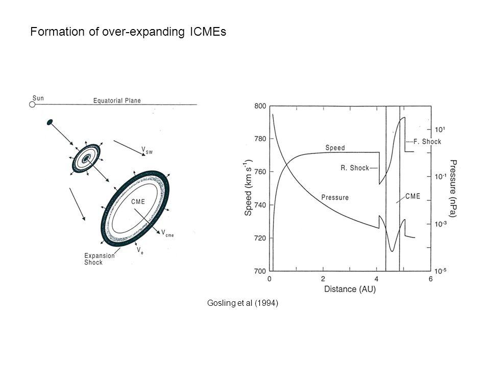 Formation of over-expanding ICMEs Gosling et al (1994)