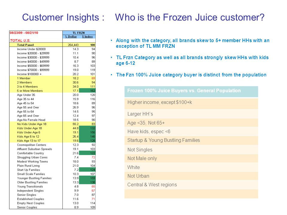 Customer Insights : Who is the Frozen Juice customer.