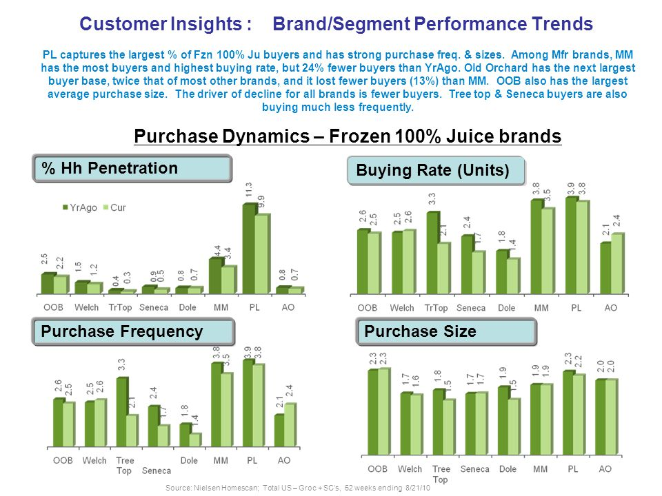 Customer Insights : Brand/Segment Performance Trends PL captures the largest % of Fzn 100% Ju buyers and has strong purchase freq.