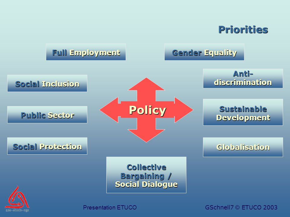 Presentation ETUCOGSchnell7 © ETUCO 2003 Priorities Full Employment Collective Bargaining / Social Dialogue Social Inclusion Public Sector Social Protection Gender Equality Anti- discrimination Globalisation Sustainable Development Policy