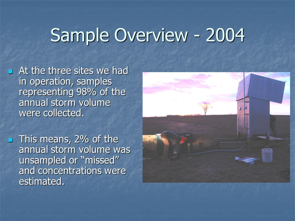 Sample Overview - 2004 At the three sites we had in operation, samples representing 98% of the annual storm volume were collected.