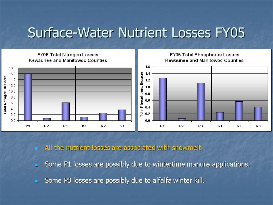 Surface-Water Nutrient Losses FY05 All the nutrient losses are associated with snowmelt.