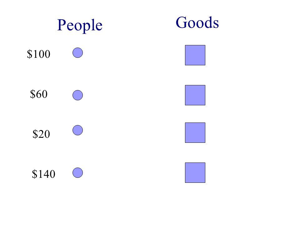 People Goods $100 $60 $20 $140