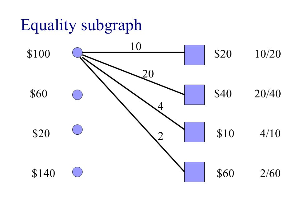 Equality subgraph $100 $60 $20 $140 $20 $40 $10 $60 10 20 4 2 10/20 20/40 4/10 2/60