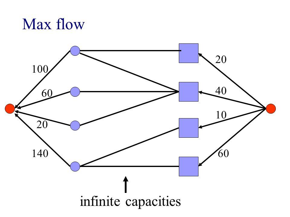 Max flow 100 60 20 140 20 40 10 60 infinite capacities