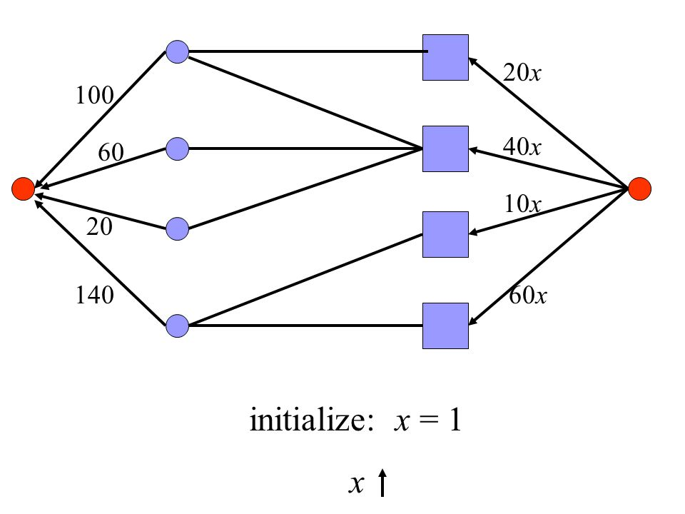100 60 20 140 20x 40x 10x 60x initialize: x = 1 x