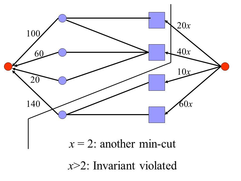 100 60 20 140 20x 40x 10x 60x x = 2: another min-cut x>2: Invariant violated