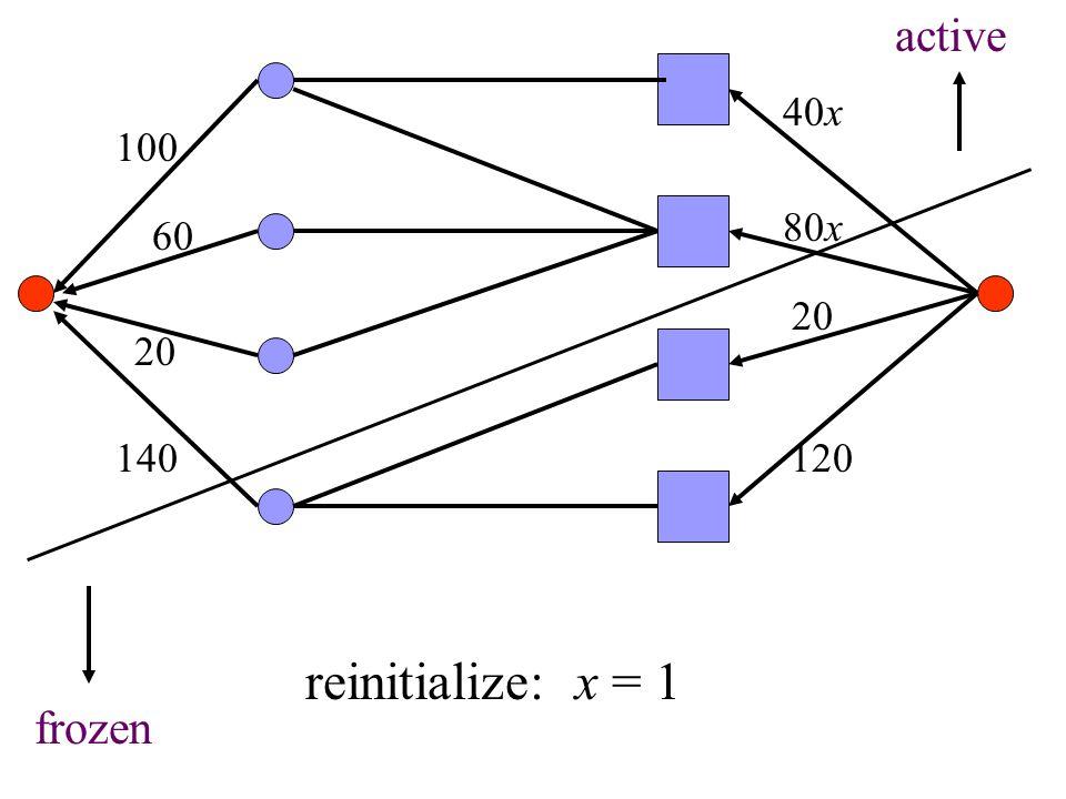 100 60 20 140 40x 80x 20 120 active frozen reinitialize: x = 1