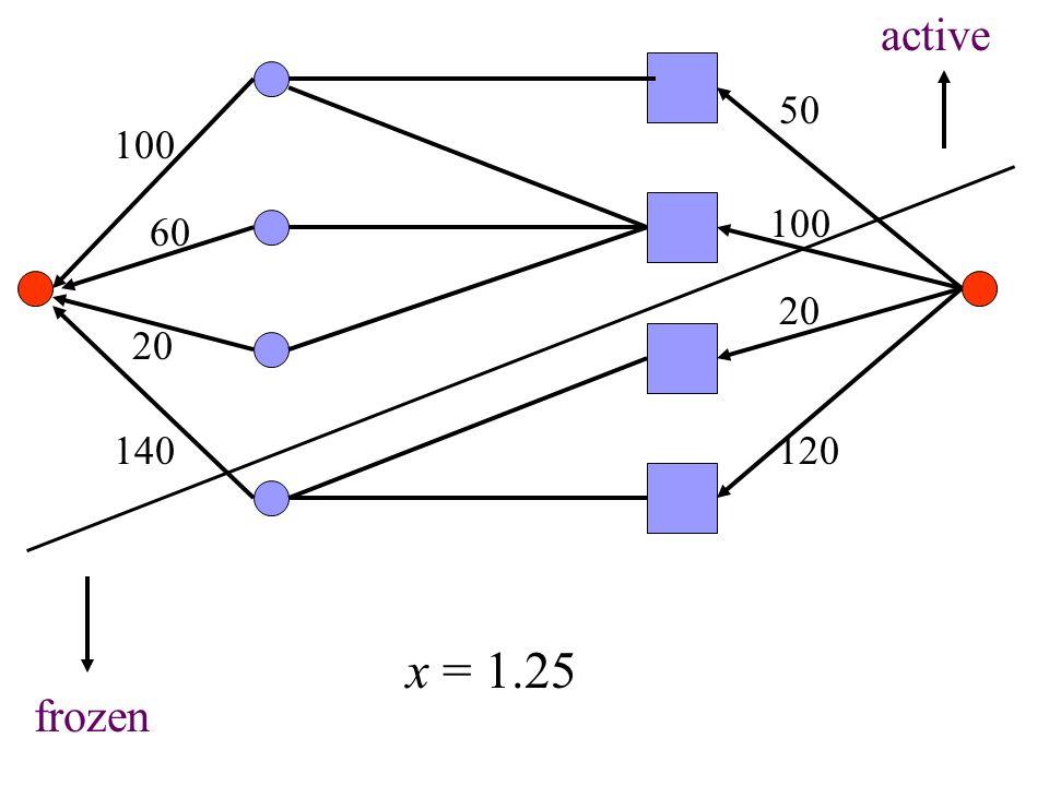 100 60 20 140 50 100 20 120 active frozen x = 1.25