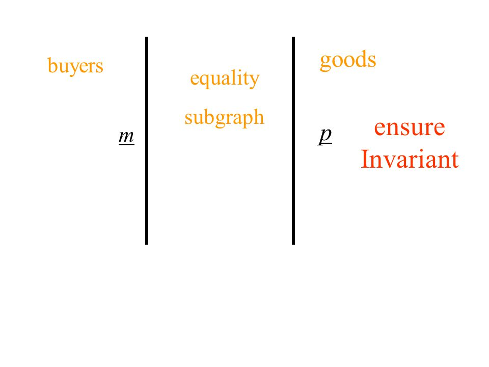 m p buyers goods equality subgraph ensure Invariant