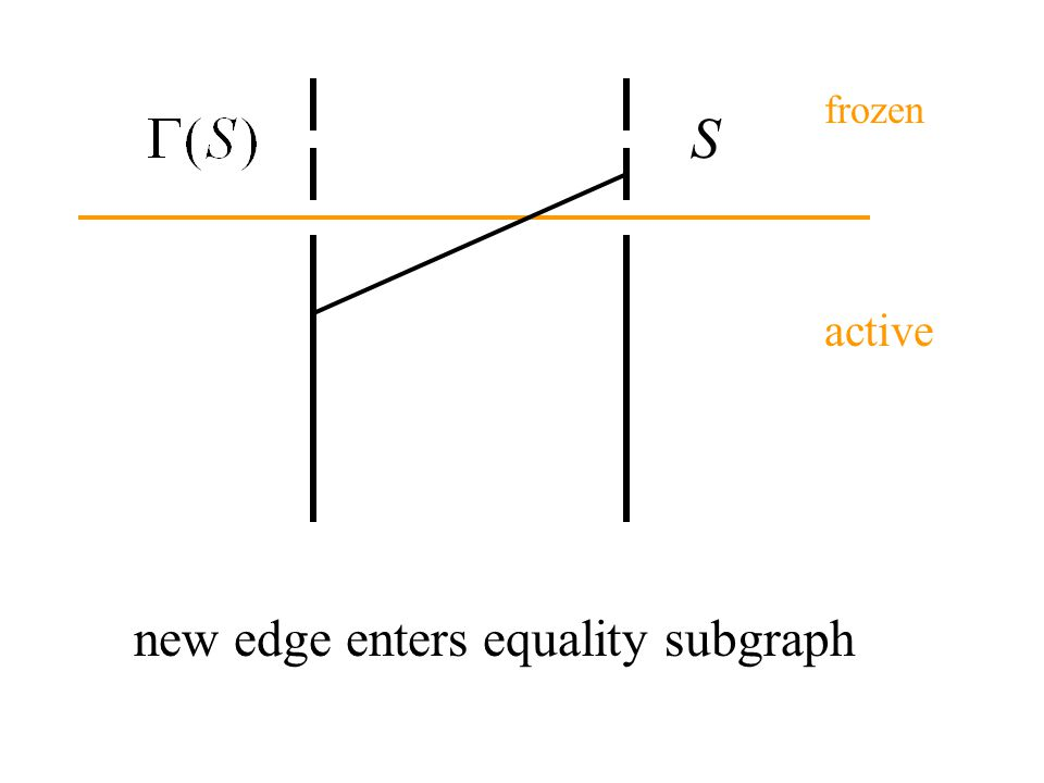 new edge enters equality subgraph S active frozen