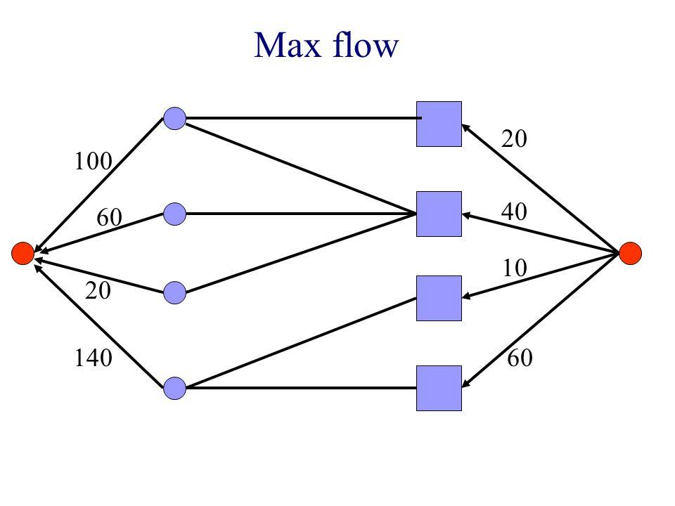 Max flow 100 60 20 140 20 40 10 60