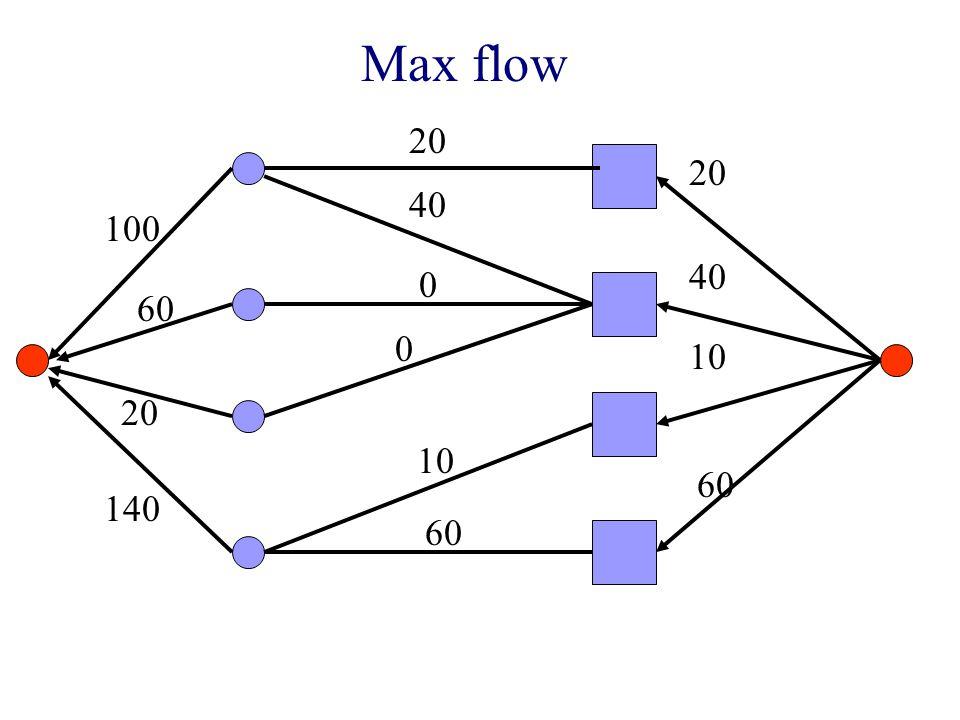 100 60 20 140 20 40 10 60 20 0 10 60 40 0 Max flow