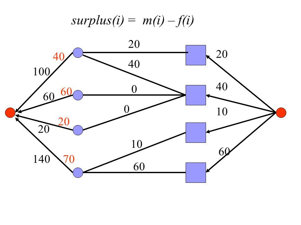 surplus(i) = m(i) – f(i) 100 60 20 140 20 40 10 60 20 0 10 60 40 0 60 20 70