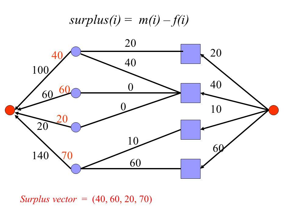 surplus(i) = m(i) – f(i) 100 60 20 140 20 40 10 60 20 0 10 60 40 0 60 20 70 Surplus vector = (40, 60, 20, 70)