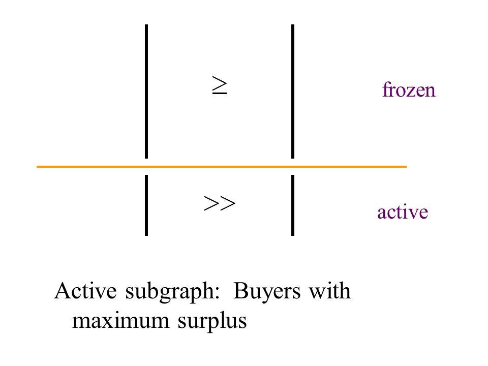 active frozen Active subgraph: Buyers with maximum surplus