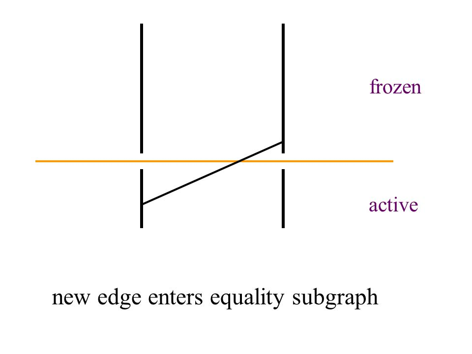 active frozen new edge enters equality subgraph
