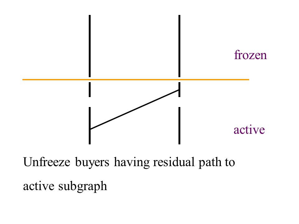 active frozen Unfreeze buyers having residual path to active subgraph