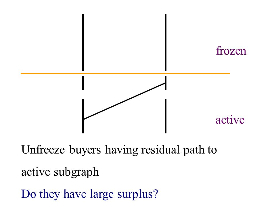 active frozen Unfreeze buyers having residual path to active subgraph Do they have large surplus?